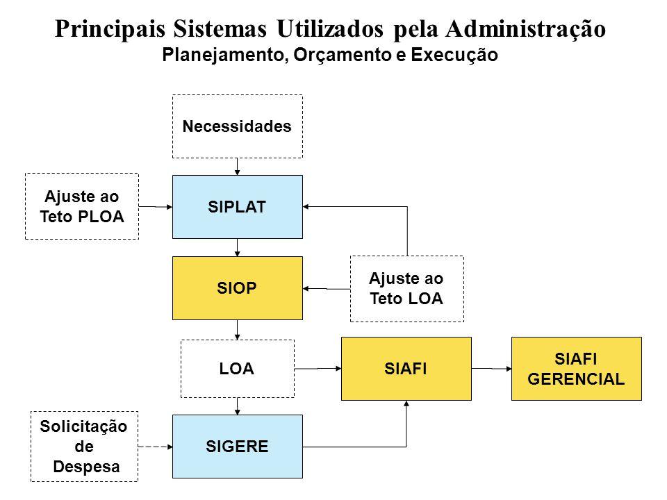 Principais Sistemas Utilizados pela Administração Planejamento, Orçamento e Execução SIPLAT SIAFI SIGERE SIOP Necessidades SIAFI GERENCIAL Solicitação