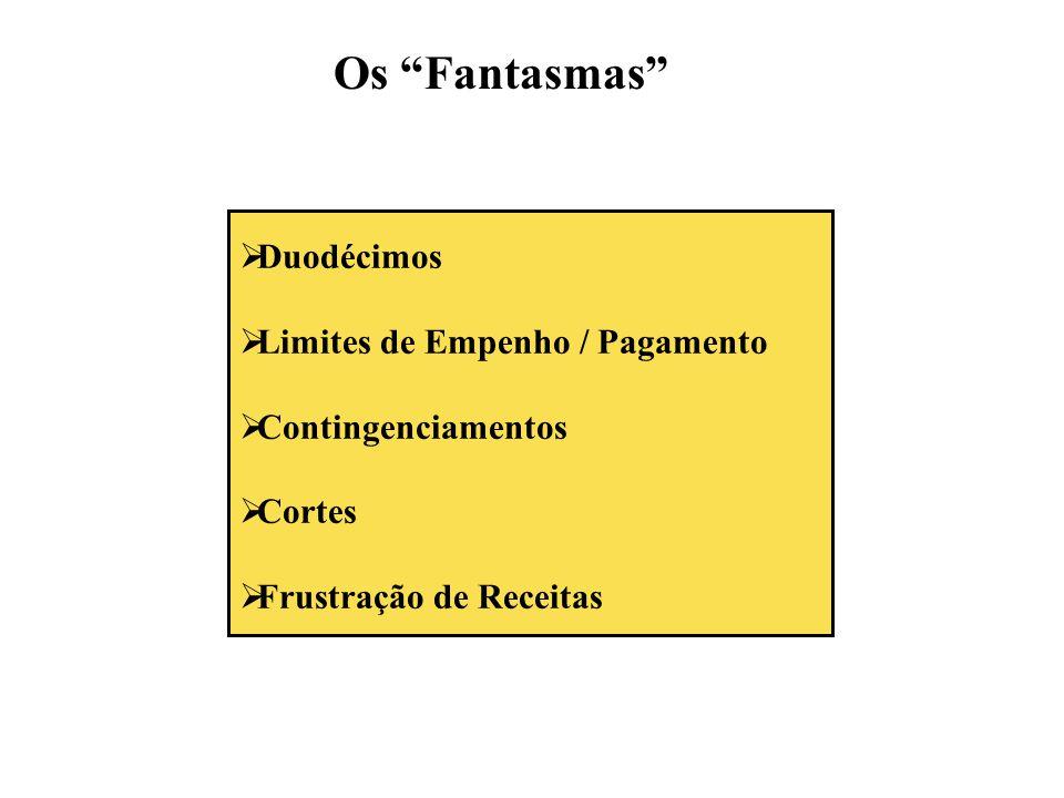 """ Duodécimos  Limites de Empenho / Pagamento  Contingenciamentos  Cortes  Frustração de Receitas Os """"Fantasmas"""""""