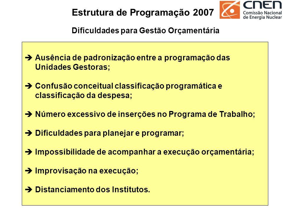 Estrutura de Programação Modelo Centrado no Gerenciamento de Programas SUBFUNÇÃO FUNÇÃO PROGRAMA AÇÃO ATIVIDADE OPERAÇÃO ESPECIAL PROJETO PPA LOA CNEN PRODUTOS E SERVIÇOS PLANO INTERNO