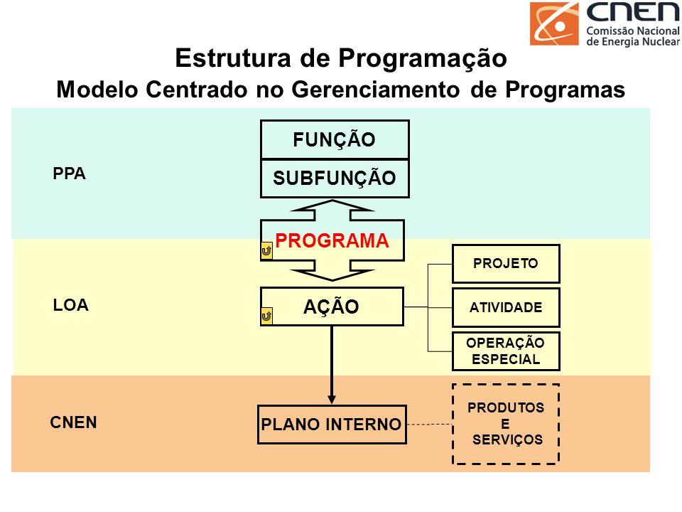Estrutura de Programação Modelo Centrado no Gerenciamento de Programas SUBFUNÇÃO FUNÇÃO PROGRAMA AÇÃO ATIVIDADE OPERAÇÃO ESPECIAL PROJETO PPA LOA CNEN