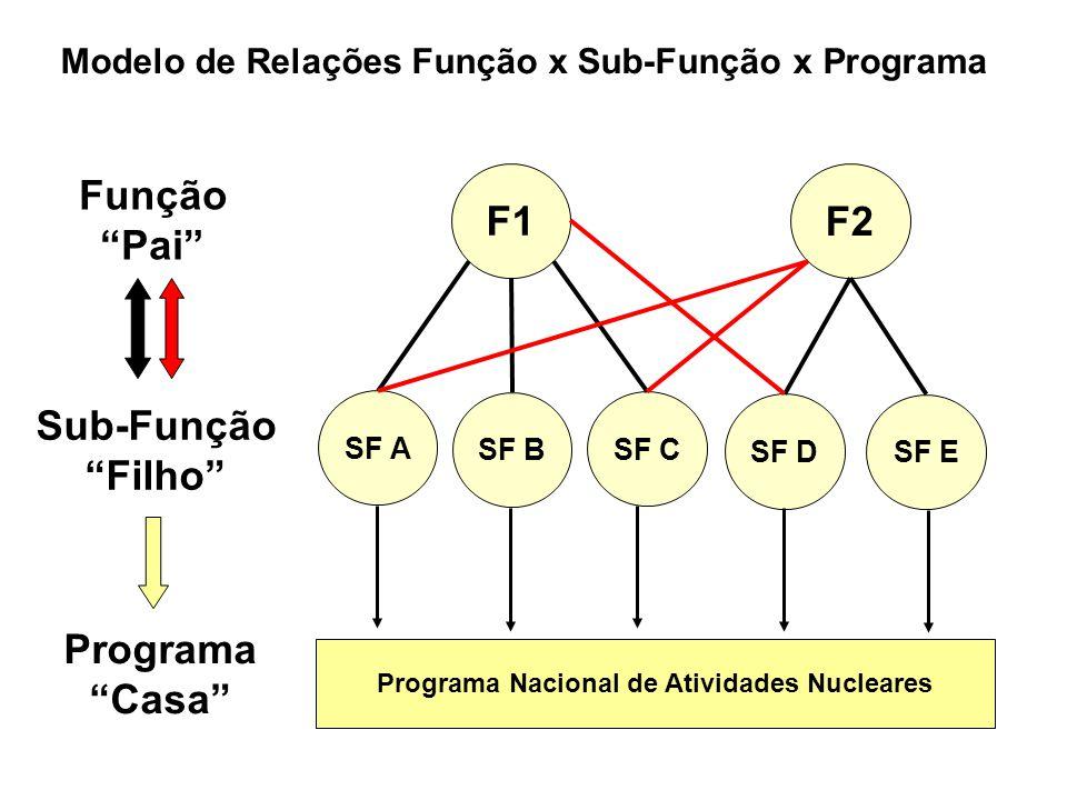 """Modelo de Relações Função x Sub-Função x Programa SF B SF A SF C F1 SF D SF E F2 Função """"Pai"""" Sub-Função """"Filho"""" Programa Nacional de Atividades Nucle"""