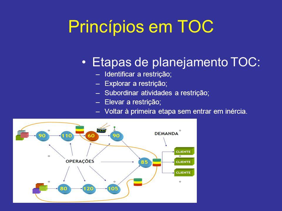 Princípios em TOC •Etapas de planejamento TOC: –Identificar a restrição; –Explorar a restrição; –Subordinar atividades a restrição; –Elevar a restriçã