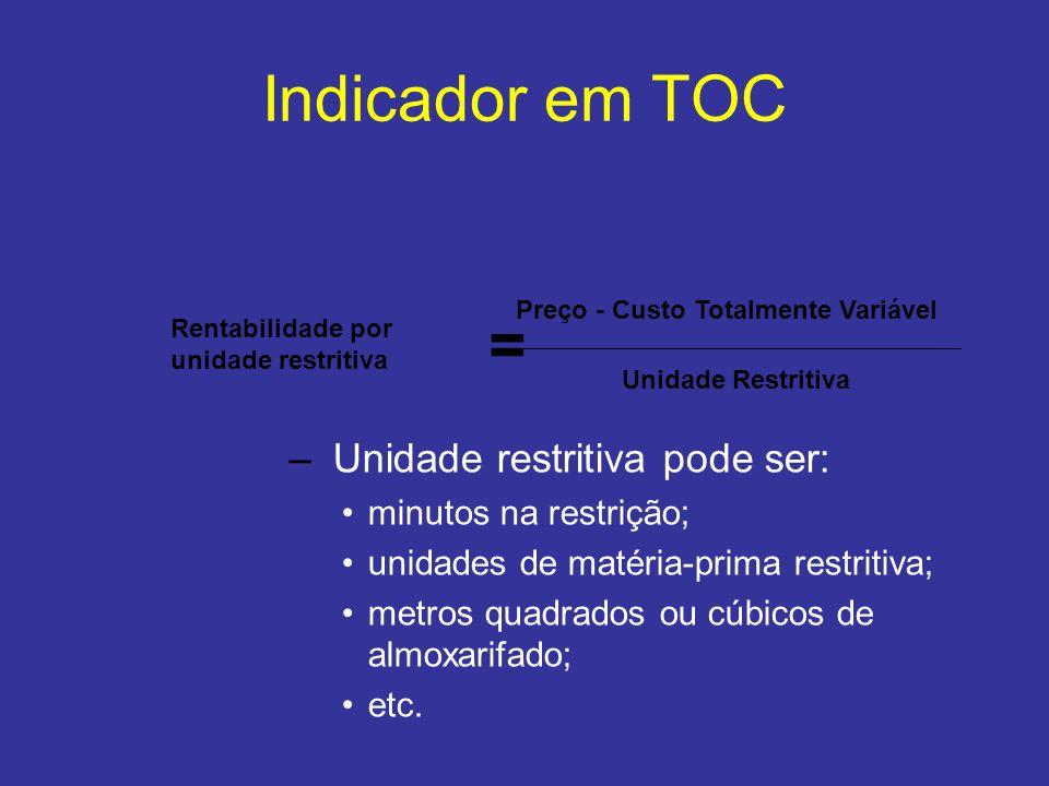 Indicador em TOC Rentabilidade por unidade restritiva = Preço - Custo Totalmente Variável Unidade Restritiva – Unidade restritiva pode ser: •minutos n
