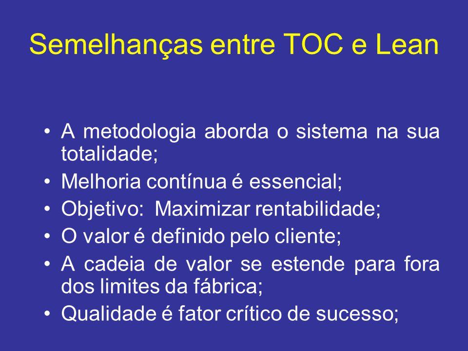 Semelhanças entre TOC e Lean •A metodologia aborda o sistema na sua totalidade; •Melhoria contínua é essencial; •Objetivo: Maximizar rentabilidade; •O