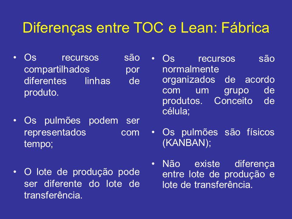 Diferenças entre TOC e Lean: Fábrica •Os recursos são compartilhados por diferentes linhas de produto. •Os pulmões podem ser representados com tempo;