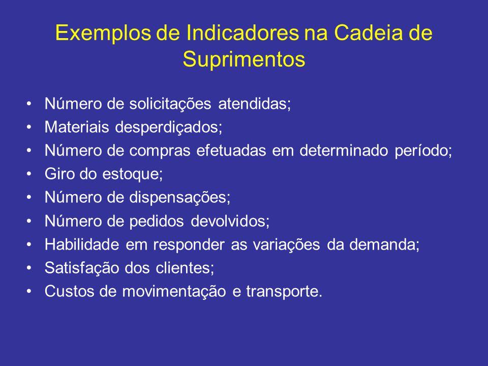 Exemplos de Indicadores na Cadeia de Suprimentos •Número de solicitações atendidas; •Materiais desperdiçados; •Número de compras efetuadas em determin