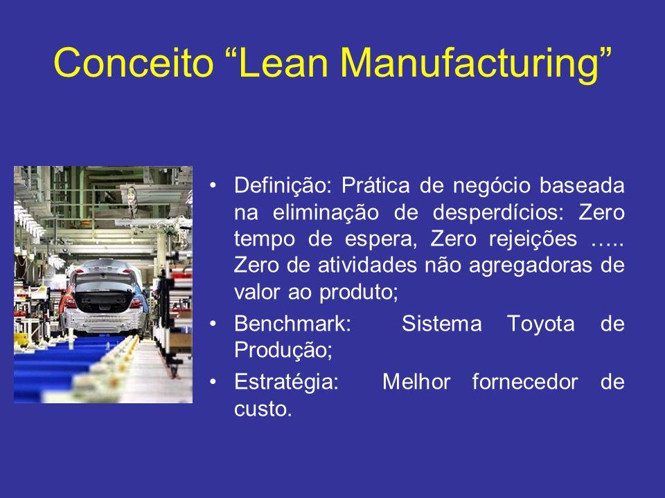 """Conceito """"Lean Manufacturing"""" •Definição: Prática de negócio baseada na eliminação de desperdícios: Zero tempo de espera, Zero rejeições ….. Zero de a"""