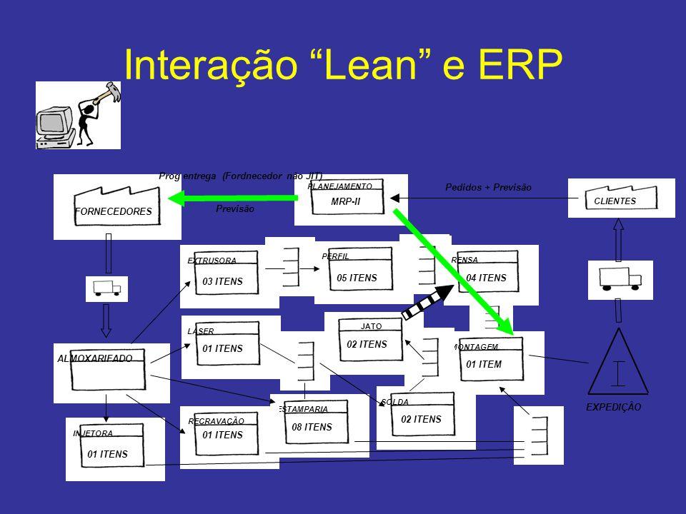 Indicadores para o ambiente 'Lean' •Indicador de productividade; –Impacto: Elimina atividades não agregadoras de valor, incrementa throughput .