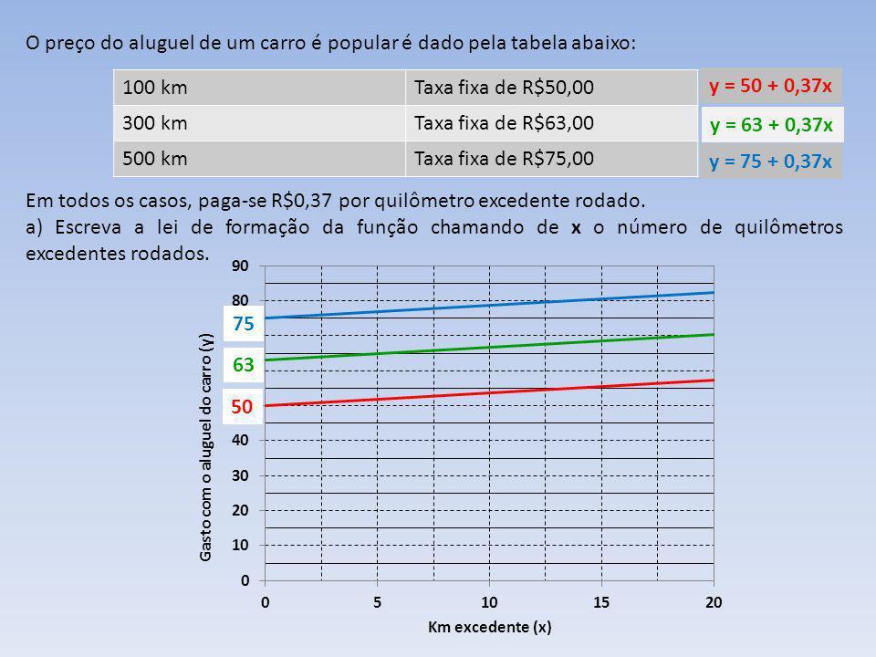 A academia Corpo em Forma cobra uma taxa de matrícula de R$90,00 e uma mensalidade de R$45,00.