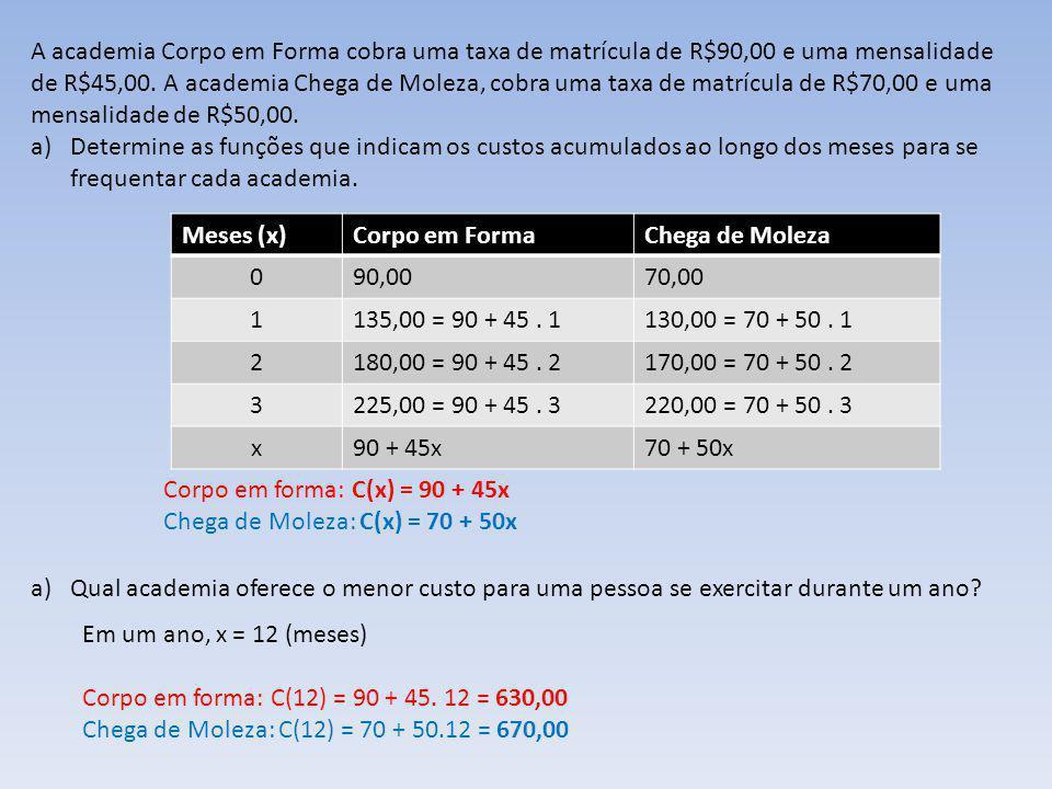 A academia Corpo em Forma cobra uma taxa de matrícula de R$90,00 e uma mensalidade de R$45,00. A academia Chega de Moleza, cobra uma taxa de matrícula