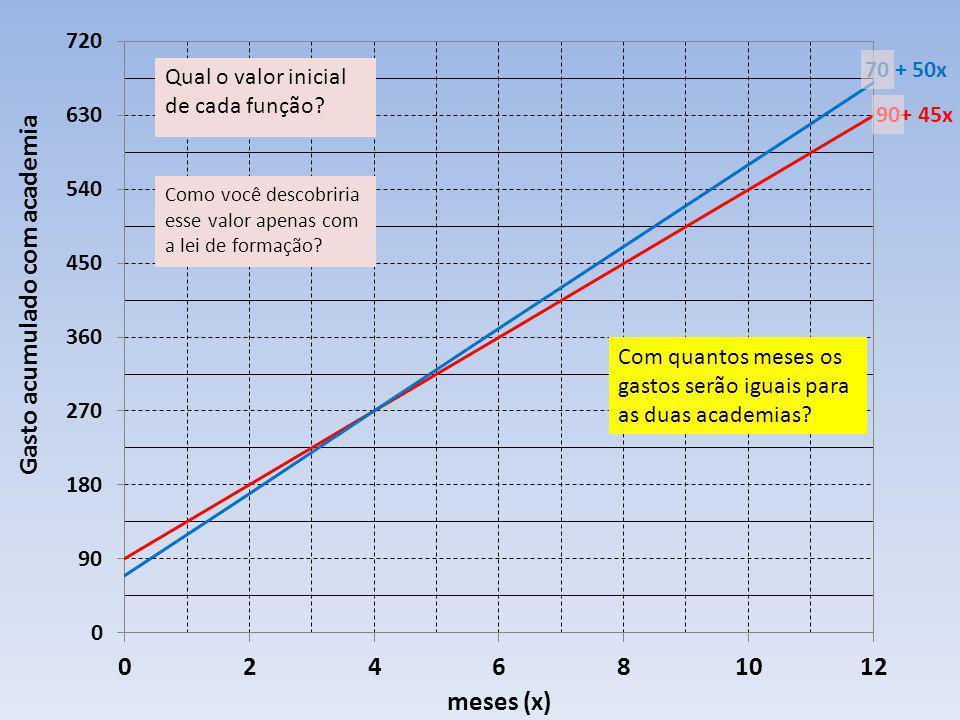 É o quanto a imagem cresce quando a variável independente aumenta 1 unidade.