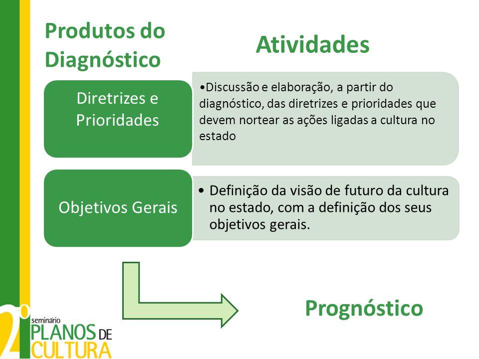 Produtos do Diagnóstico Discussão e elaboração, a partir do diagnóstico, das diretrizes e prioridades que devem nortear as ações ligadas a cultura no