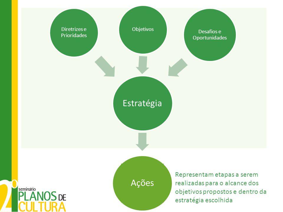 Estratégia Objetivos Desafios e Oportunidades Diretrizes e Prioridades Ações Representam etapas a serem realizadas para o alcance dos objetivos propos