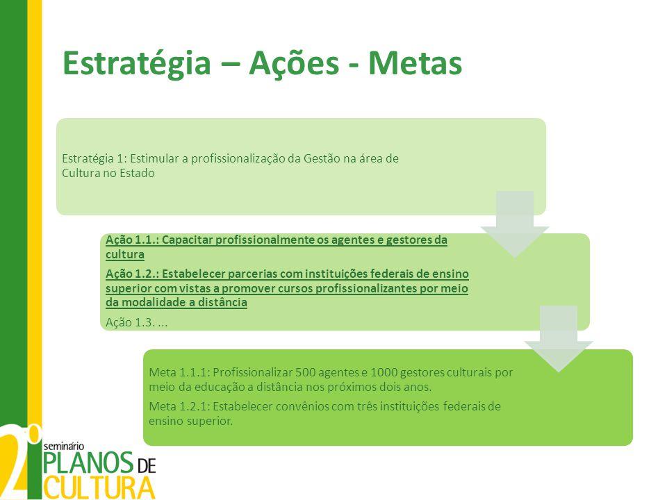 Estratégia – Ações - Metas Estratégia 1: Estimular a profissionalização da Gestão na área de Cultura no Estado Ação 1.1.: Capacitar profissionalmente