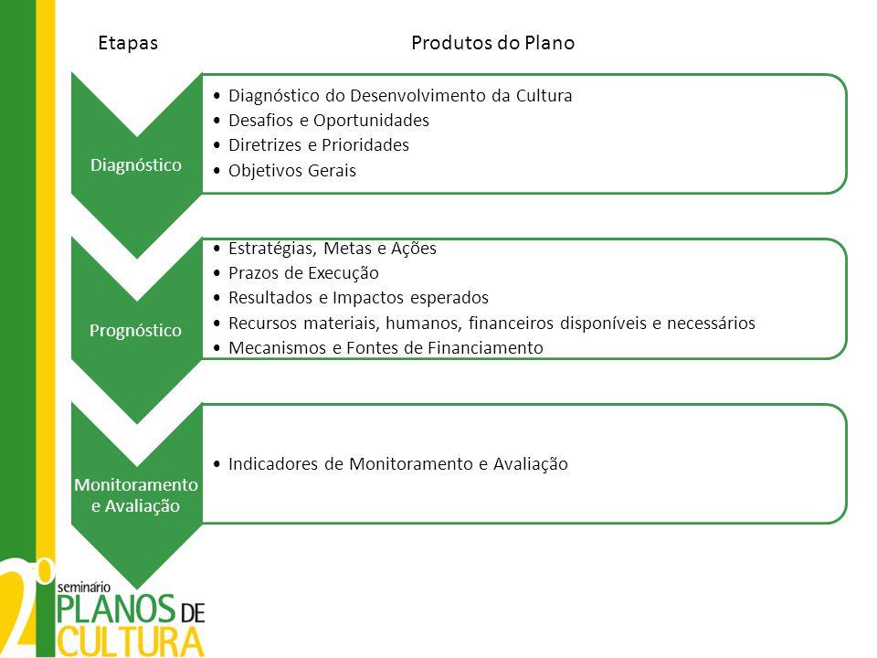 Diagnóstico •Diagnóstico do Desenvolvimento da Cultura •Desafios e Oportunidades •Diretrizes e Prioridades •Objetivos Gerais Prognóstico •Estratégias,