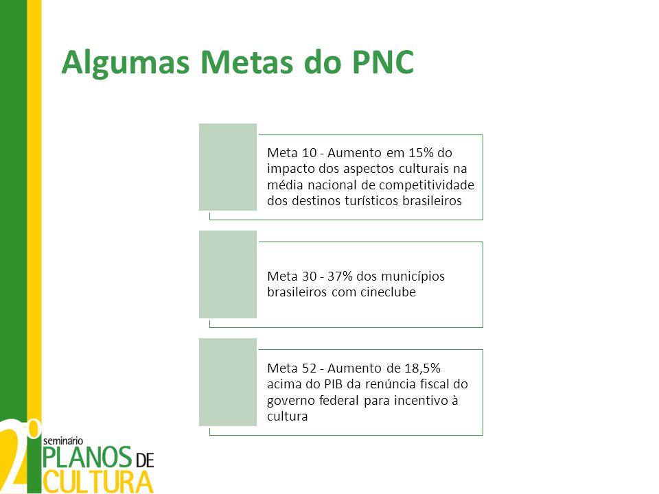 Algumas Metas do PNC Meta 10 - Aumento em 15% do impacto dos aspectos culturais na média nacional de competitividade dos destinos turísticos brasileir