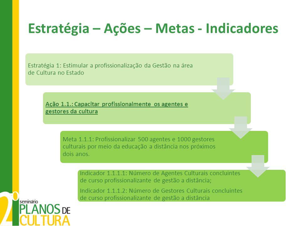 Estratégia – Ações – Metas - Indicadores Estratégia 1: Estimular a profissionalização da Gestão na área de Cultura no Estado Ação 1.1.: Capacitar prof