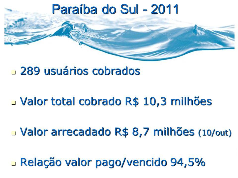 Paraíba do Sul - 2011  289 usuários cobrados  Valor total cobrado R$ 10,3 milhões  Valor arrecadado R$ 8,7 milhões (10/out)  Relação valor pago/vencido 94,5%