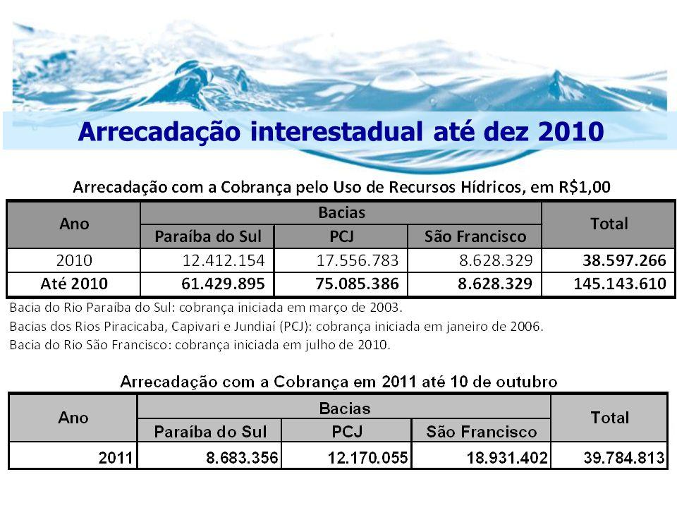 Evolução da arrecadação anual com a Cobrança no Brasil (União e Estadual)