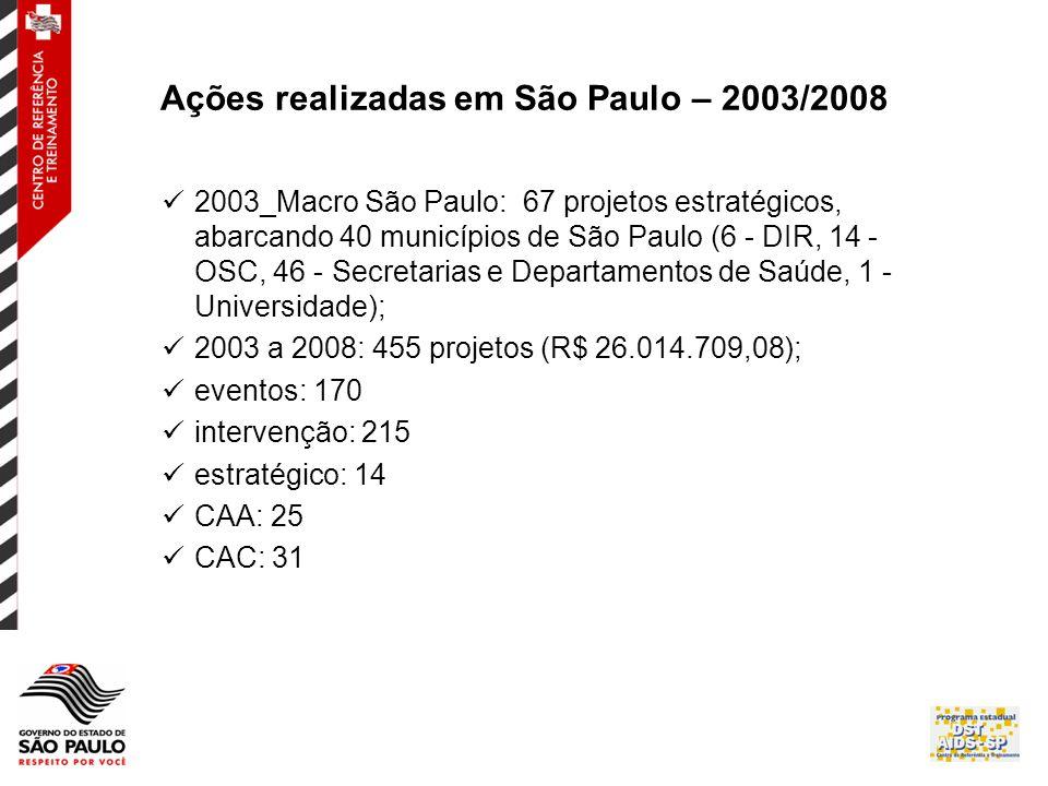 Ações realizadas em São Paulo – 2003/2008  2003_Macro São Paulo: 67 projetos estratégicos, abarcando 40 municípios de São Paulo (6 - DIR, 14 - OSC, 46 - Secretarias e Departamentos de Saúde, 1 - Universidade);  2003 a 2008: 455 projetos (R$ 26.014.709,08);  eventos: 170  intervenção: 215  estratégico: 14  CAA: 25  CAC: 31
