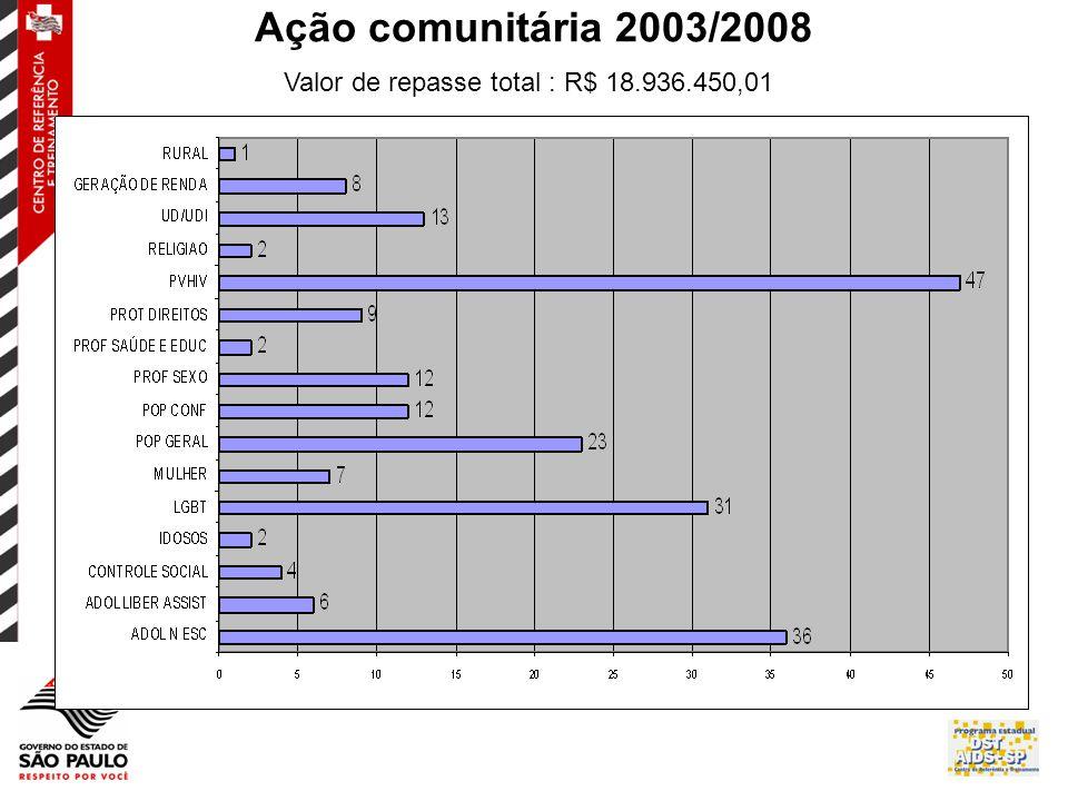 Ação comunitária 2003/2008 Valor de repasse total : R$ 18.936.450,01