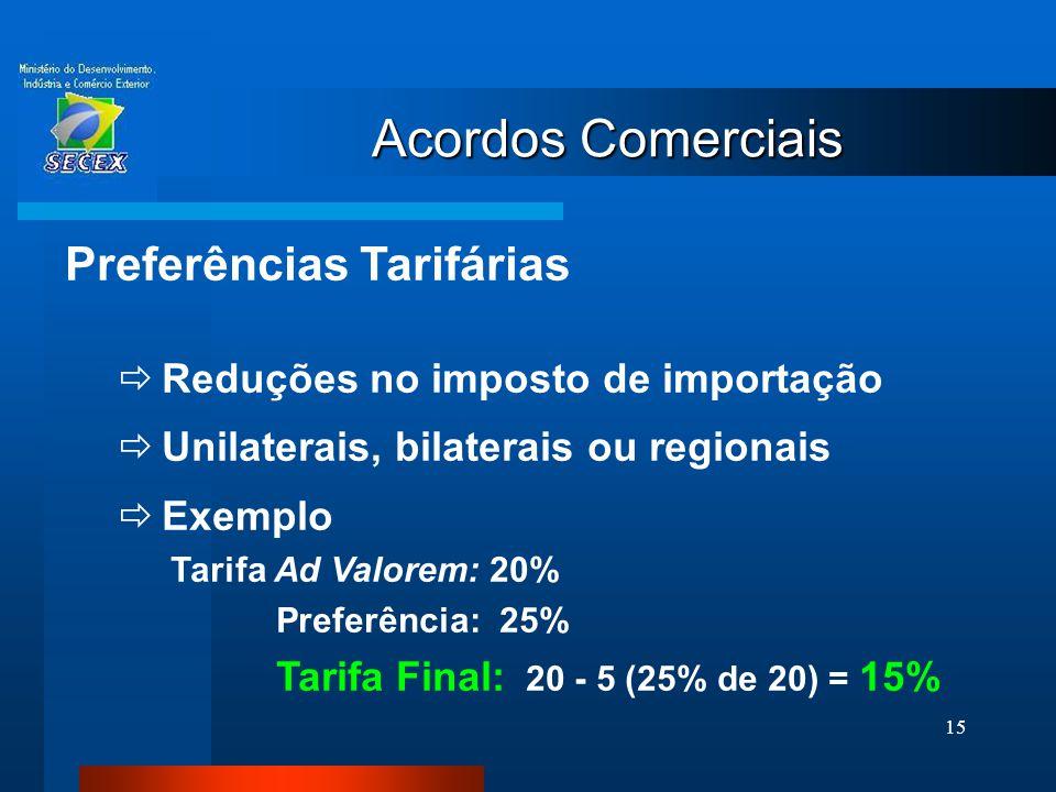 15 Acordos Comerciais Preferências Tarifárias  Reduções no imposto de importação  Unilaterais, bilaterais ou regionais  Exemplo Tarifa Ad Valorem: