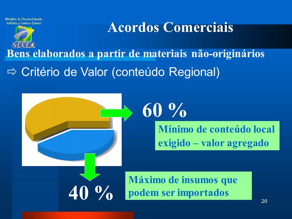 20 Acordos Comerciais Bens elaborados a partir de materiais não-originários  Critério de Valor (conteúdo Regional) 60 % 40 % Máximo de insumos que po