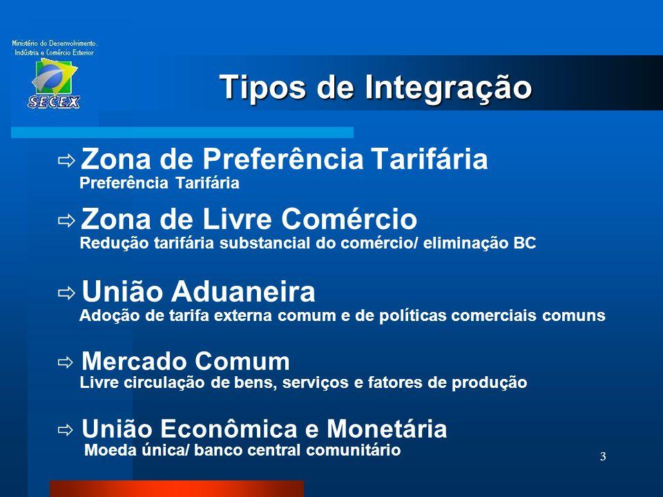3 Tipos de Integração  Zona de Preferência Tarifária Preferência Tarifária  Zona de Livre Comércio Redução tarifária substancial do comércio/ elimin