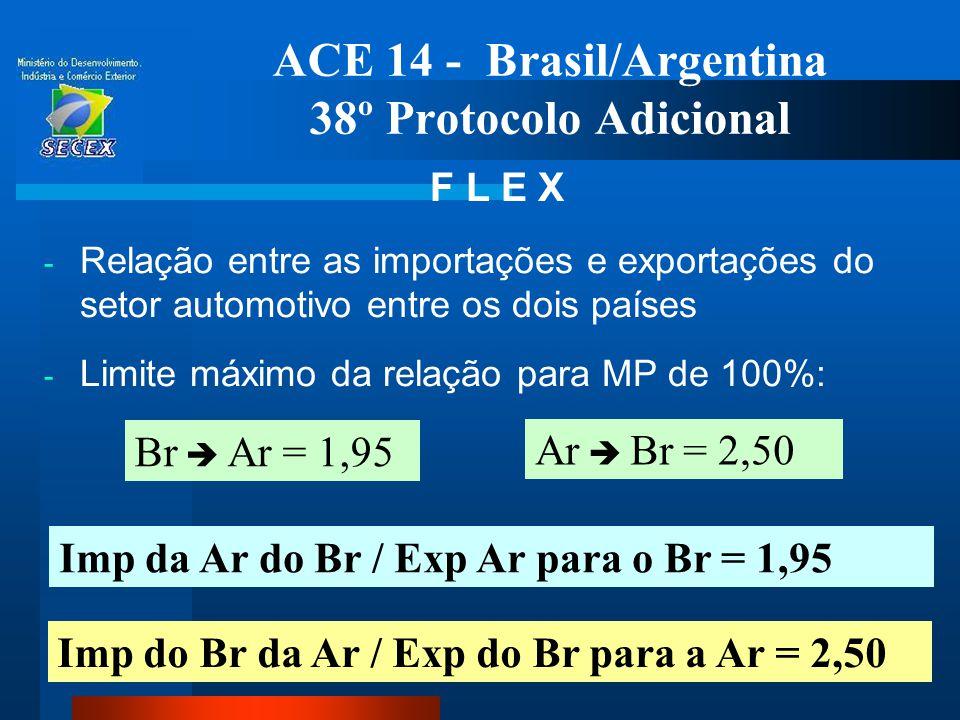 37 ACE 14 - Brasil/Argentina 38º Protocolo Adicional F L E X - Relação entre as importações e exportações do setor automotivo entre os dois países - L