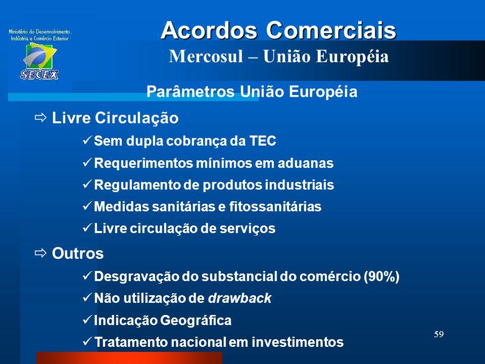 59 Acordos Comerciais Acordos Comerciais Mercosul – União Européia Parâmetros União Européia  Livre Circulação  Sem dupla cobrança da TEC  Requerim