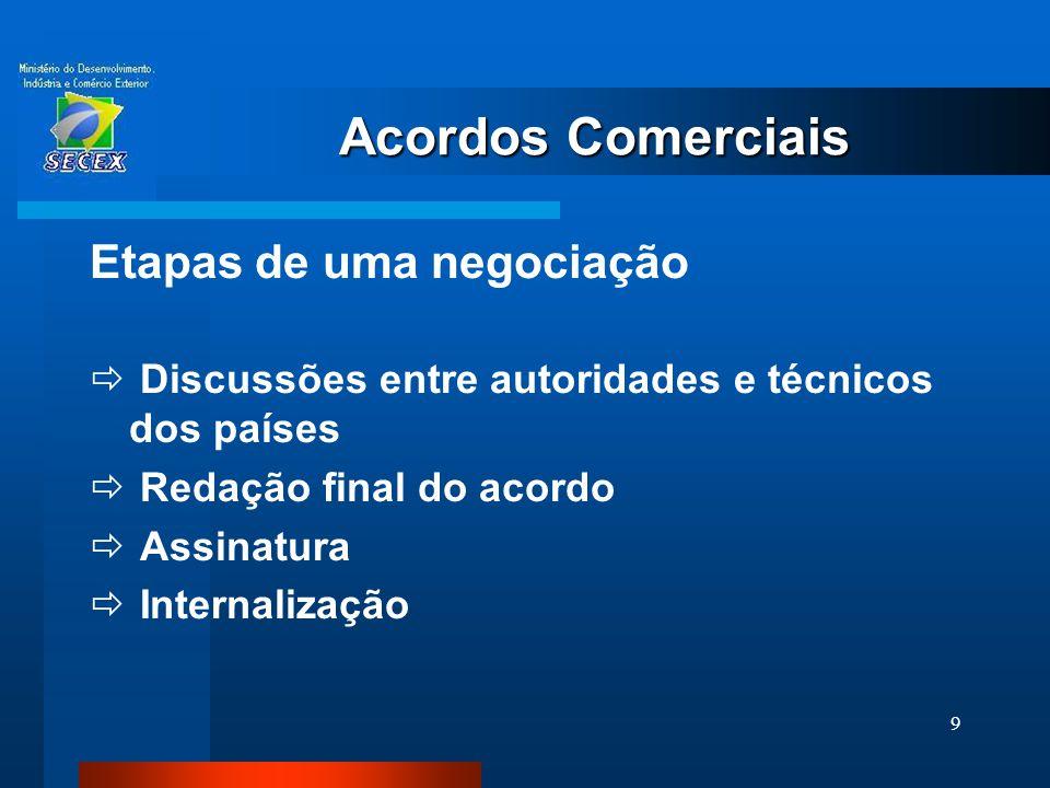 9 Etapas de uma negociação  Discussões entre autoridades e técnicos dos países  Redação final do acordo  Assinatura  Internalização Acordos Comerc