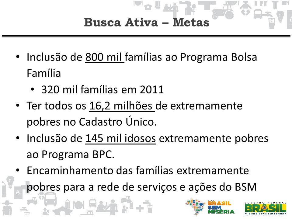 Busca Ativa – Metas • Inclusão de 800 mil famílias ao Programa Bolsa Família • 320 mil famílias em 2011 • Ter todos os 16,2 milhões de extremamente pobres no Cadastro Único.