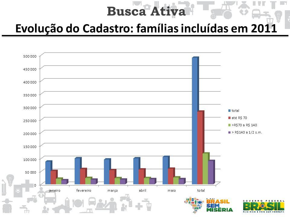Busca Ativa Evolução do Cadastro: famílias incluídas em 2011