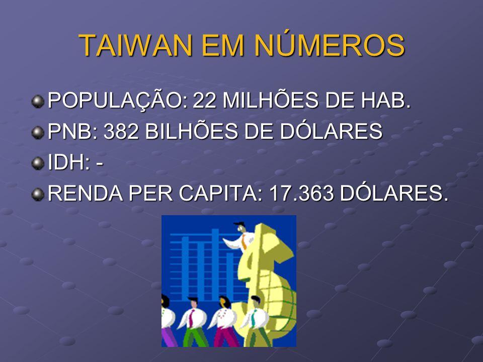 TAIWAN EM NÚMEROS POPULAÇÃO: 22 MILHÕES DE HAB.