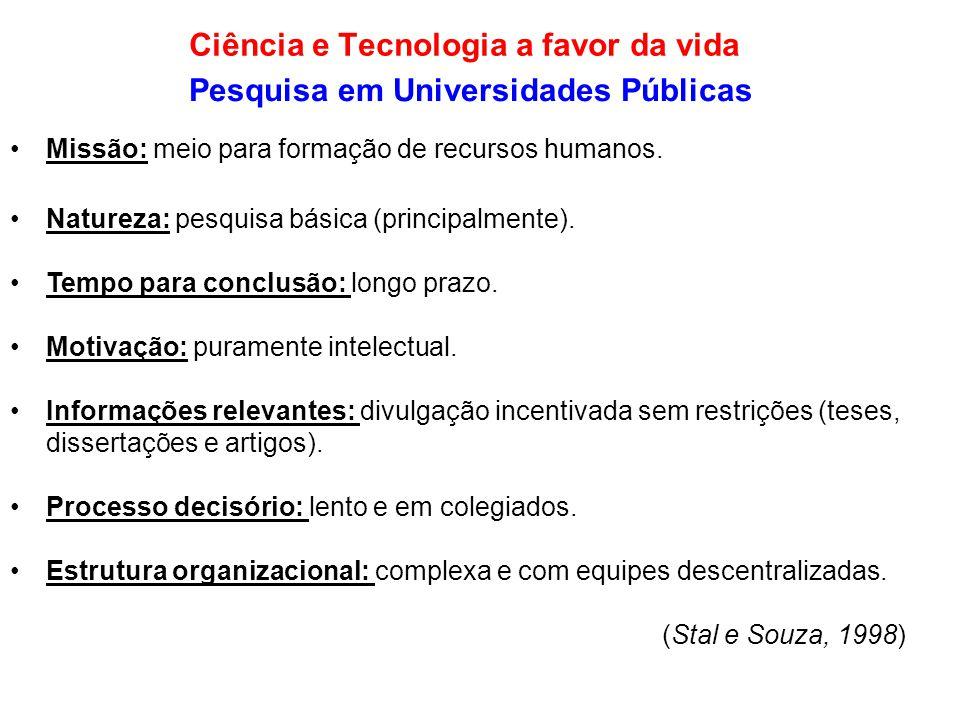 Pesquisa em Universidades Públicas •Missão: meio para formação de recursos humanos. •Natureza: pesquisa básica (principalmente). •Tempo para conclusão