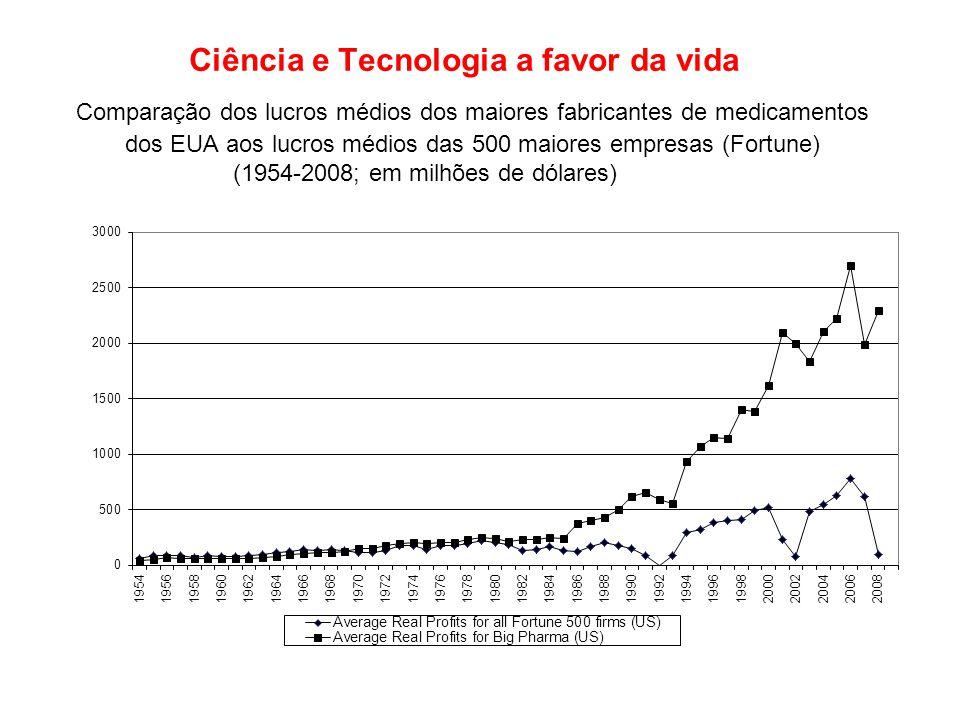 Comparação dos lucros médios dos maiores fabricantes de medicamentos dos EUA aos lucros médios das 500 maiores empresas (Fortune) (1954-2008; em milhõ