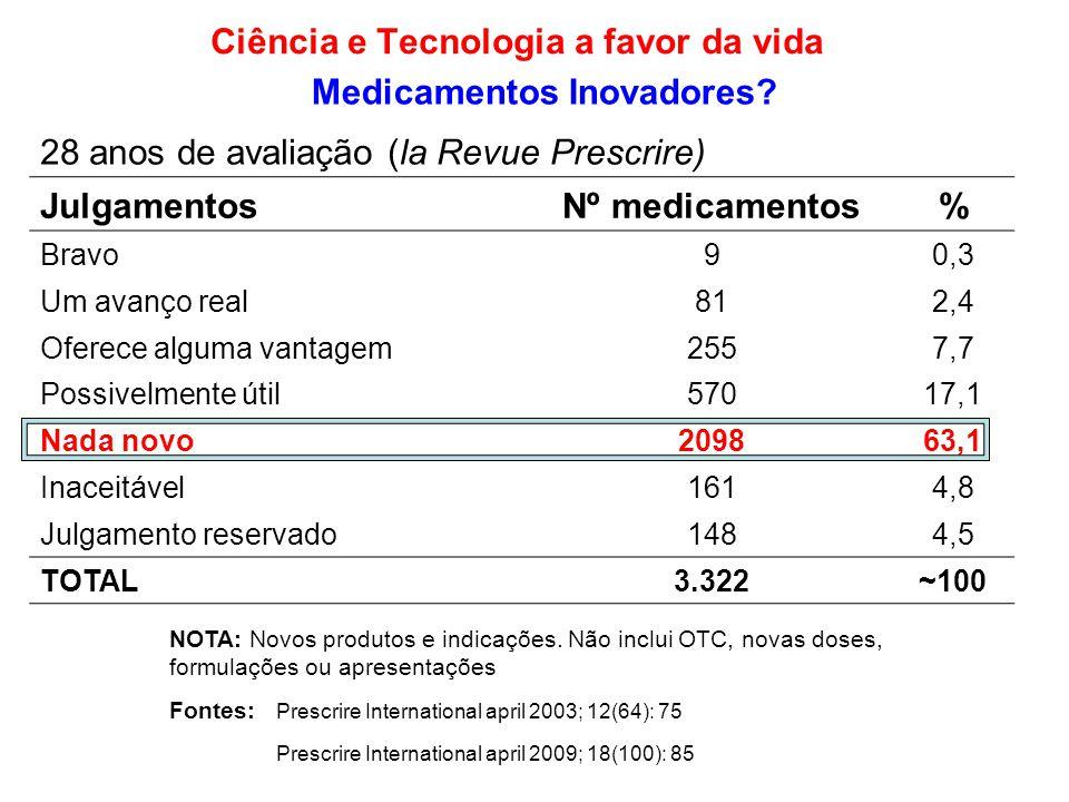 28 anos de avaliação (la Revue Prescrire) JulgamentosNº medicamentos% Bravo90,3 Um avanço real812,4 Oferece alguma vantagem2557,7 Possivelmente útil57