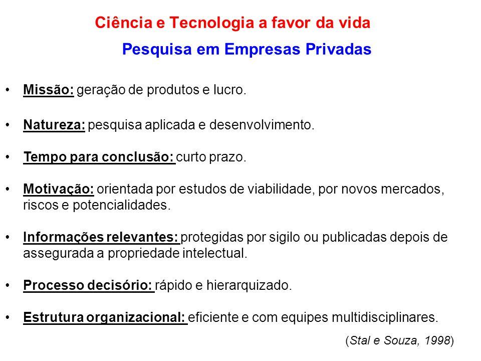Pesquisa em Empresas Privadas •Missão: geração de produtos e lucro. •Natureza: pesquisa aplicada e desenvolvimento. •Tempo para conclusão: curto prazo