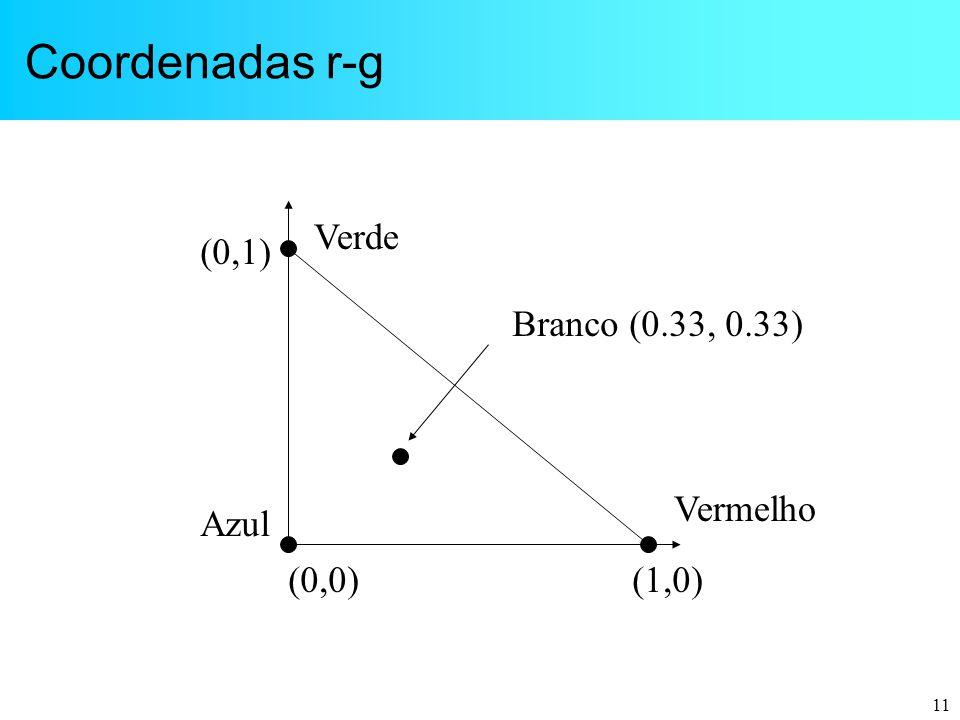 11 Coordenadas r-g (0,0)(1,0) (0,1) Branco (0.33, 0.33) Vermelho Verde Azul