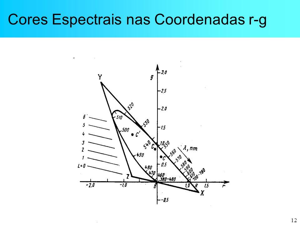 12 Cores Espectrais nas Coordenadas r-g