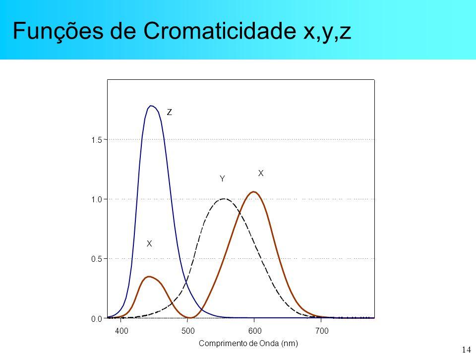 14 Funções de Cromaticidade x,y,z 400500600700 Comprimento de Onda (nm) 0.0 0.5 1.0 1.5 ZZZZ Y X X