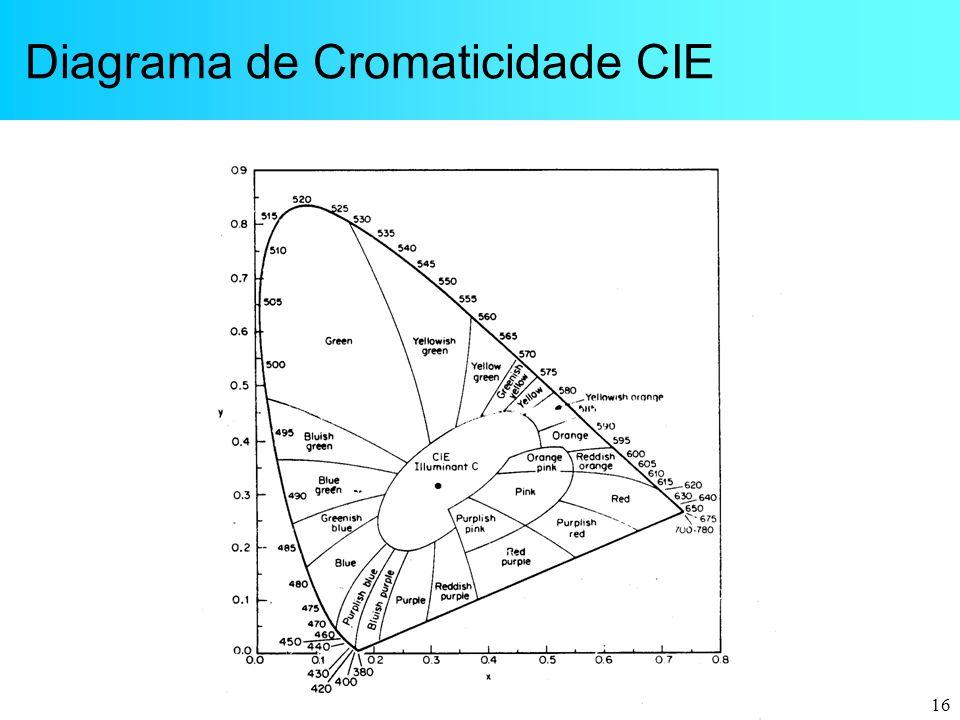 16 Diagrama de Cromaticidade CIE