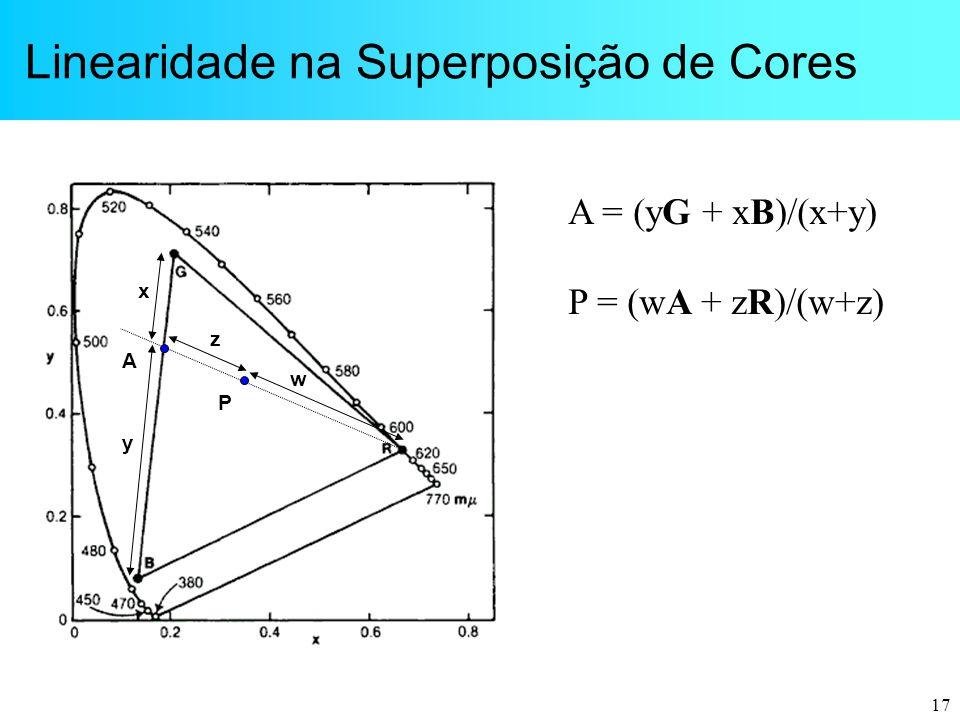 17 Linearidade na Superposição de Cores A P y z x w A = (yG + xB)/(x+y) P = (wA + zR)/(w+z)