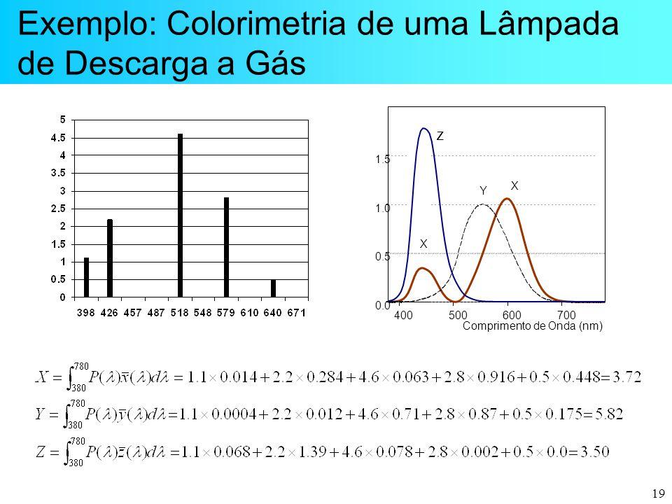 19 Exemplo: Colorimetria de uma Lâmpada de Descarga a Gás 400500600700 Comprimento de Onda (nm) 0.0 0.5 1.0 1.5 ZZZZ Y X X
