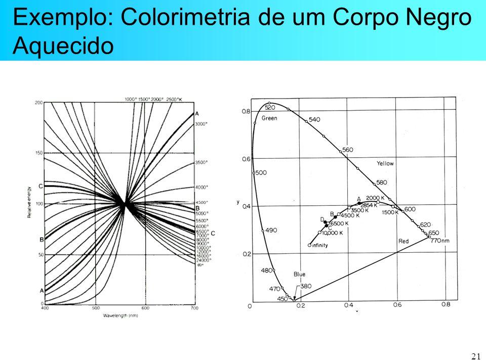 21 Exemplo: Colorimetria de um Corpo Negro Aquecido