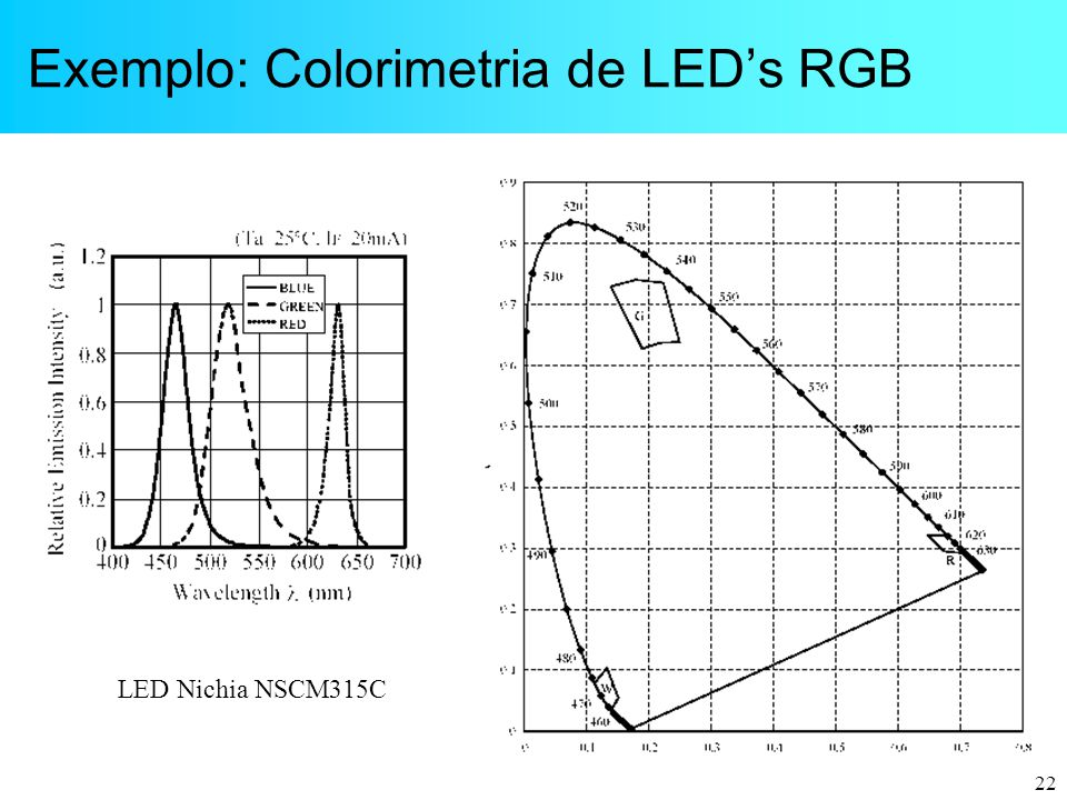 22 Exemplo: Colorimetria de LED's RGB LED Nichia NSCM315C