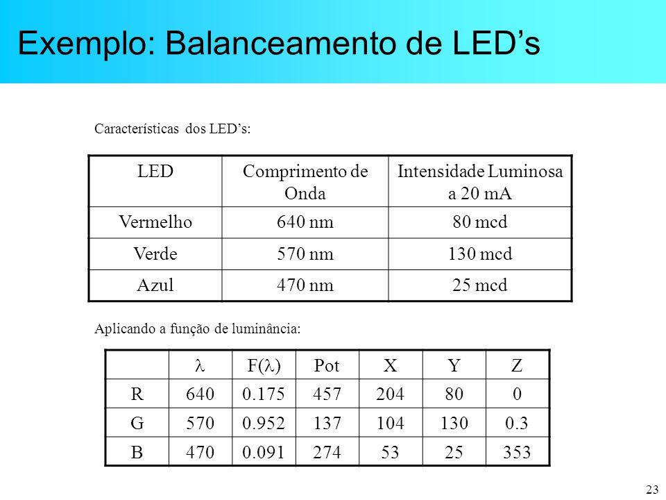 23 LEDComprimento de Onda Intensidade Luminosa a 20 mA Vermelho640 nm80 mcd Verde570 nm130 mcd Azul470 nm25 mcd  F(  ) PotXYZ R6400.175457204800 G57