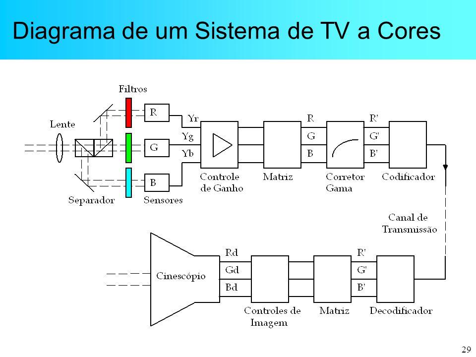 29 Diagrama de um Sistema de TV a Cores