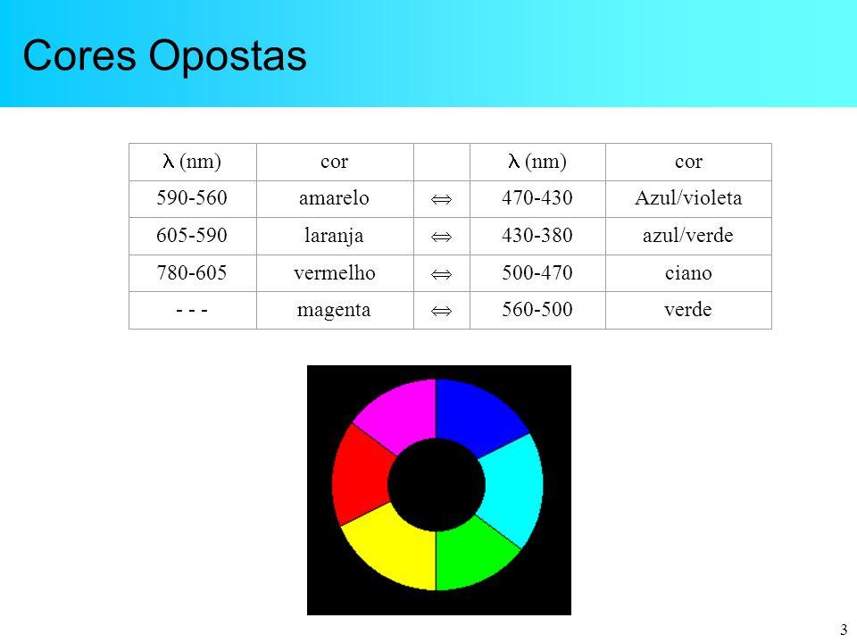 3 Cores Opostas  (nm) cor  (nm) cor 590-560amarelo  470-430Azul/violeta 605-590laranja  430-380azul/verde 780-605vermelho  500-470ciano - - -mage