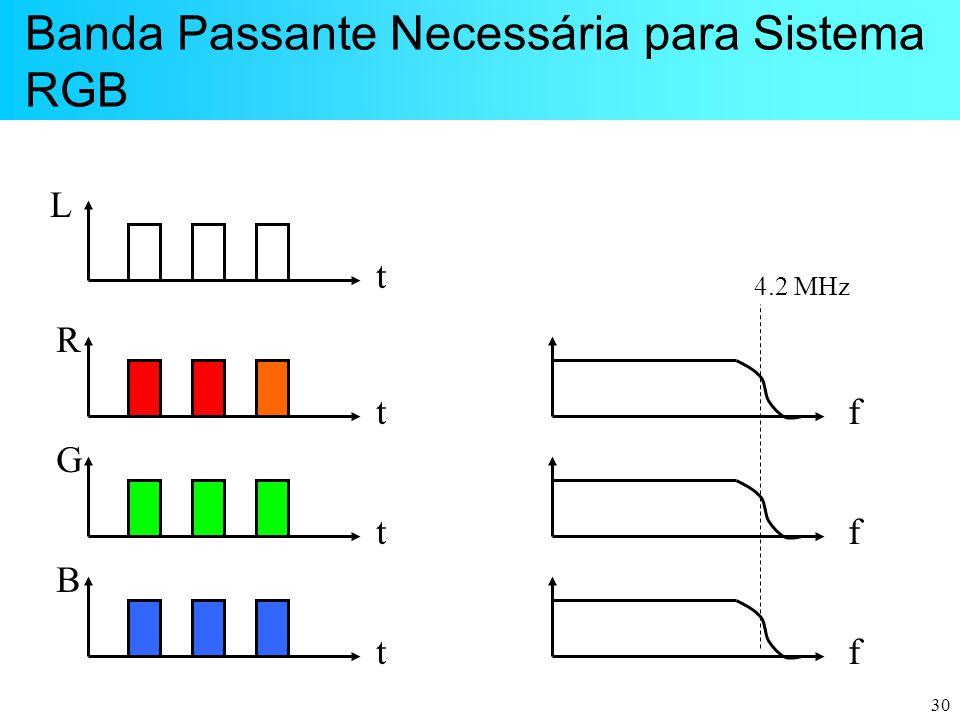 30 Banda Passante Necessária para Sistema RGB t L t R t G t B f f f 4.2 MHz